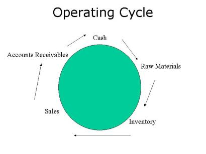 Operating Cycle Chart