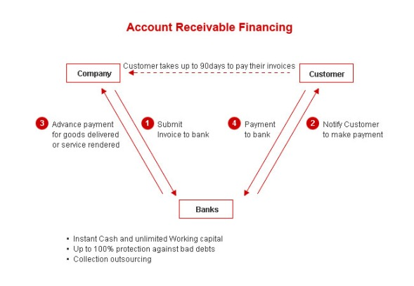 account-receivable-financing