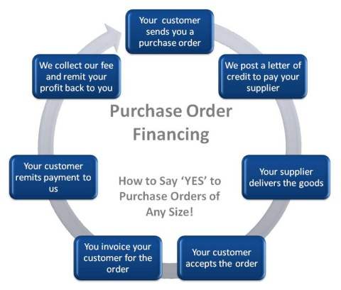 po_financing_process_800